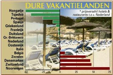 Hongarije het goedkoopste vakantieland